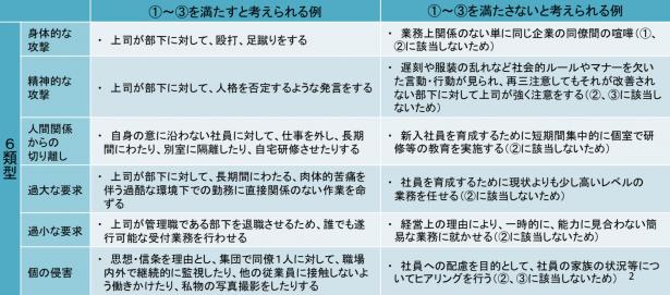 パワーハラスメントにあたる6つの分類