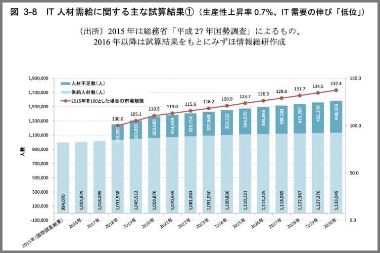 経済産業省:IT人材需給に関する調査